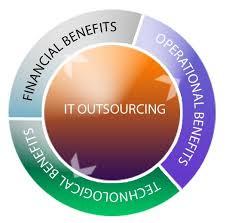 Outsource Website Development